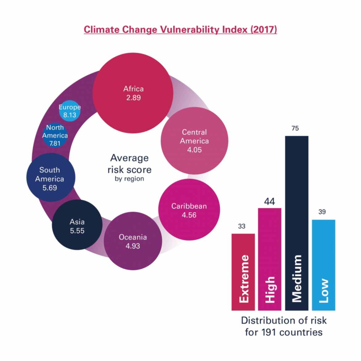 climate change vulnerability